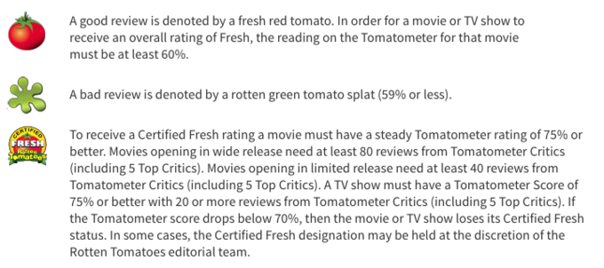 Rotten Tomatoes Know Your Meme