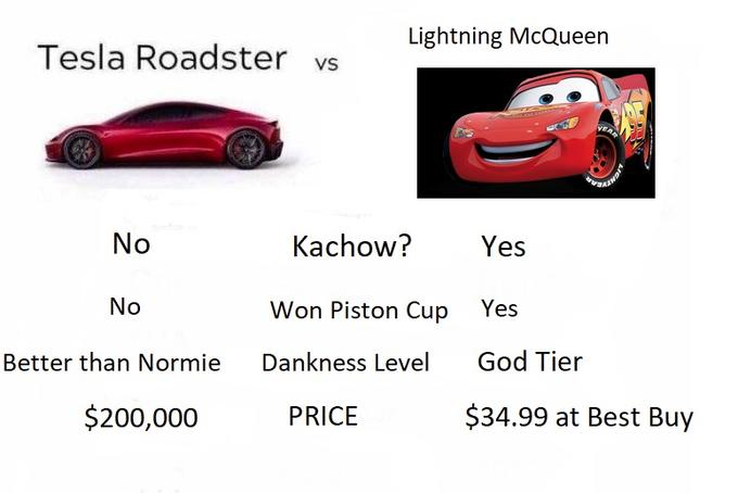 tesla roadster comparisons   know your meme