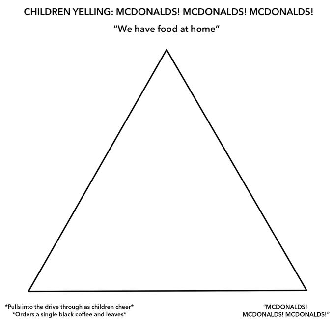 Original Template   McDonald\'s Alignment Chart   Know Your Meme