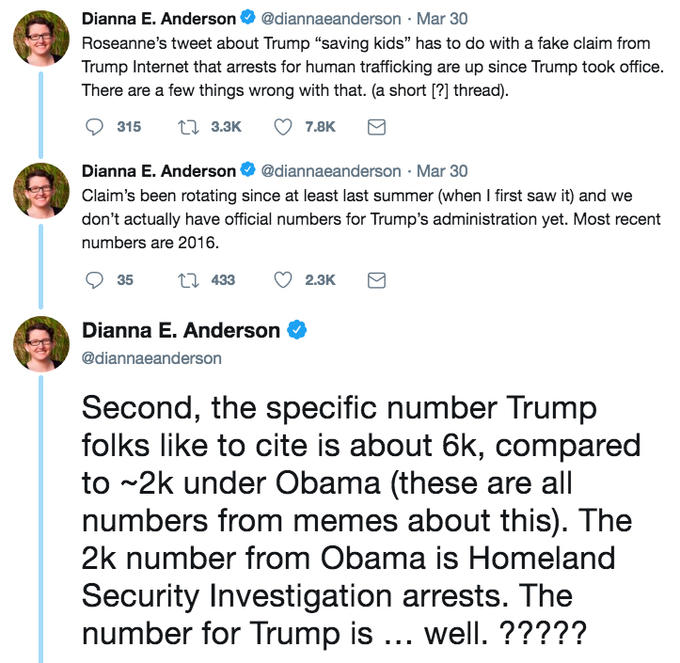 "Dianna E. Anderson@diannaeanderson Mar 30 Roseanne's tweet about Trump ""saving kids"" has to do with a fake claim from Trump Internet that arrests for human trafficking are up since Trump took office. There are a few things wrong with that. (a short [?] thread) 315 h3.3K 7.8K Dianna E. Anderson@diannaeanderson-Mar 30 Claim's been rotating since at least last summer (when I first saw it) and we don't actually have official numbers for Trump's administration yet. Most recent numbers are 2016. 35 t 433 2.3K Dianna E. Anderson @diannaeanderson Second, the specific number Trump folks like to cite is about 6k, compared to 2k under Obama (these are all numbers from memes about this). The 2k number from Obama is Homeland Security Investigation arrests. The number for Trump is well. ????? text font line"