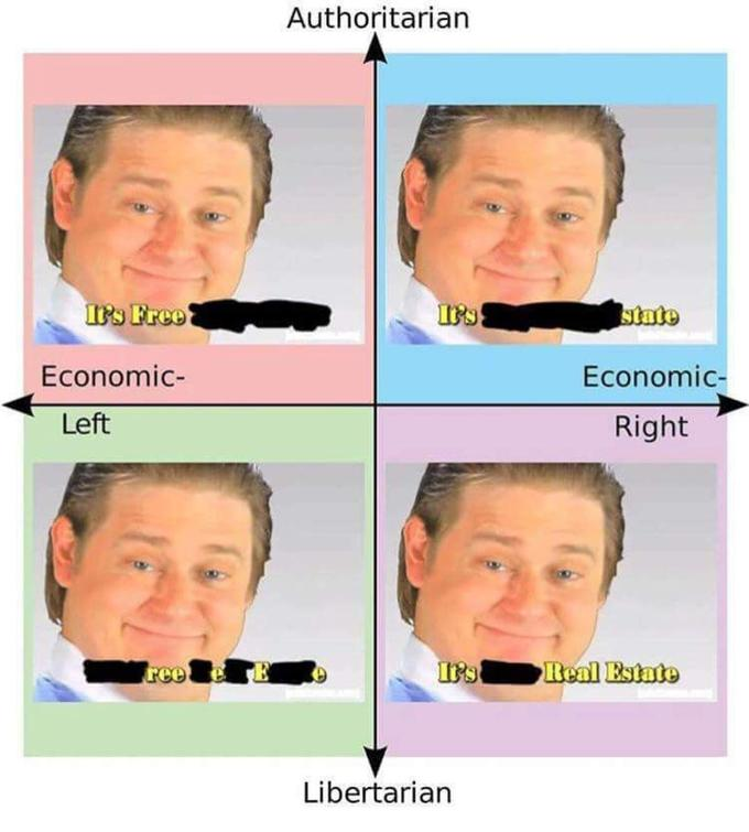 political compass it s free real estate know your meme
