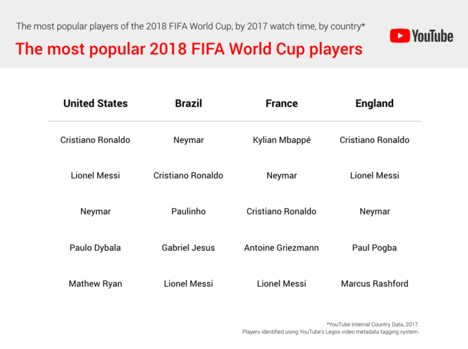 YouTube Report: Most Popular 2018 World Cup Players | 2018 FIFA