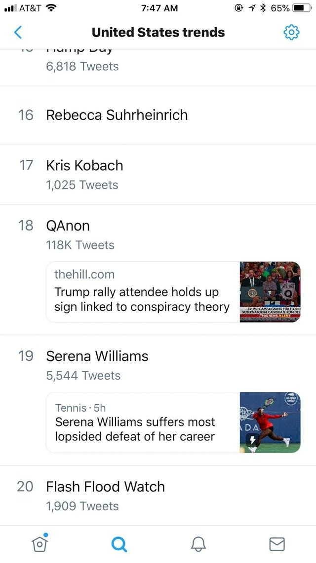 AT&T 7:47 AM * 6590 United States trends 6,818 Tweets 16 Rebecca Suhrheinrich 17 Kris Kobach 1,025 Tweets 18 QAnon 118K Tweets thehill.com Trump rally attendee holds up sign linked to conspiracy theory GUBERNATORIAL CANDIDATE RON DES 19 Serena Williams 5,544 Tweets Tennis 5h Serena Williams suffers most lopsided defeat of her career D A 20 Flash Flood Watch 1,909 Tweets Web page text web page font screenshot