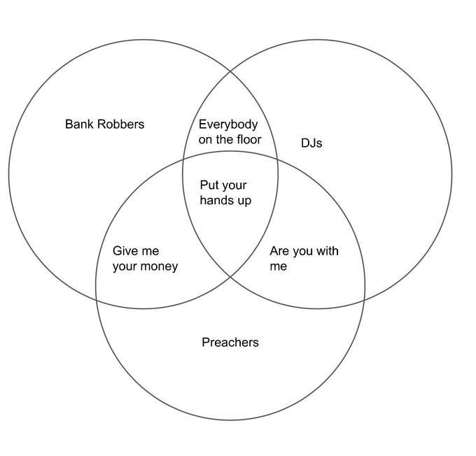 Venn Diagram Parodies Know Your Meme
