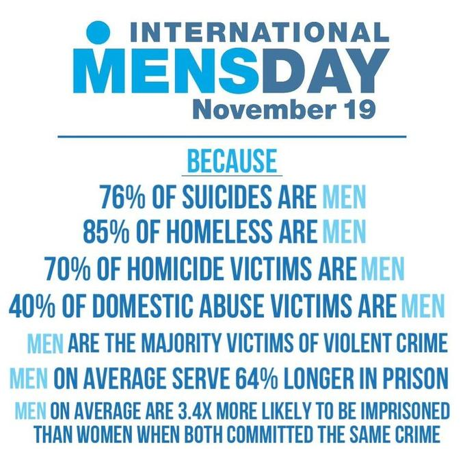 Image result for international mens day graphic stats