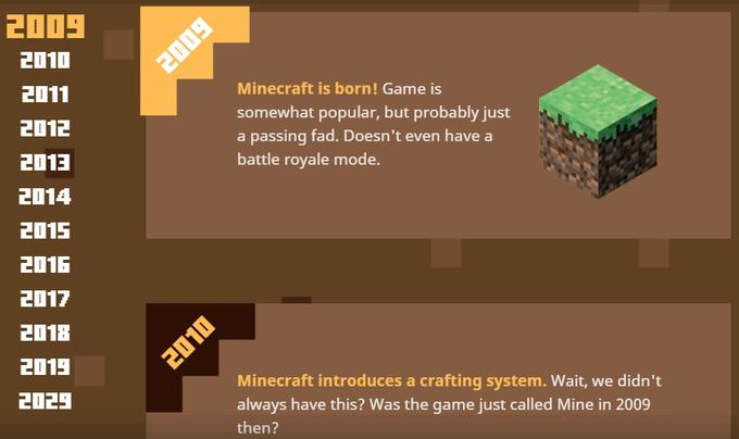 Minecraft | Know Your Meme