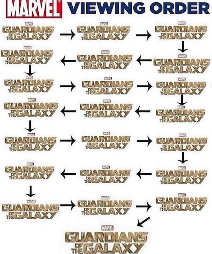 Marvel Viewing Order Know Your Meme