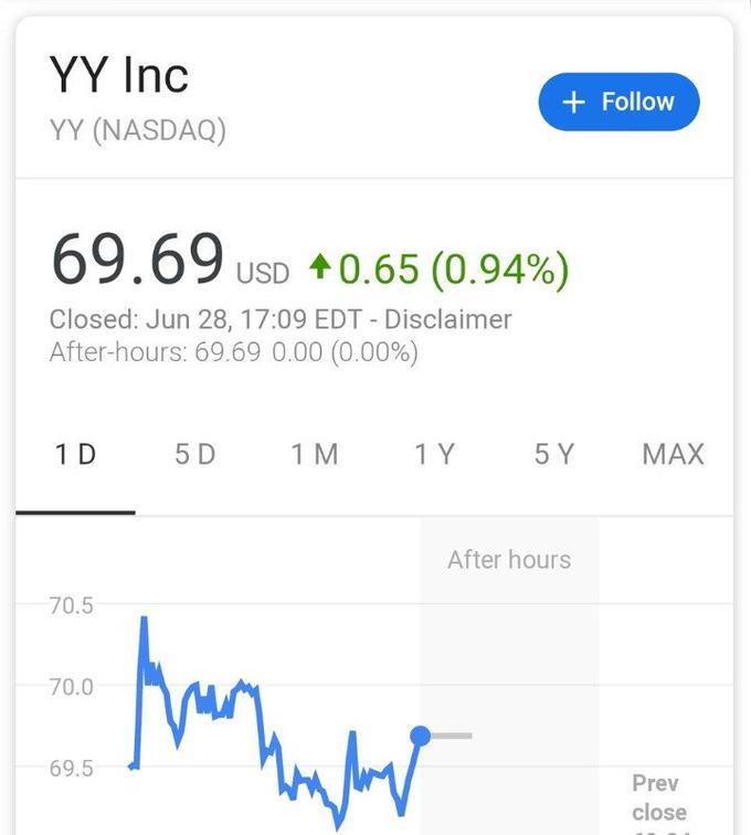 Google screenshot of YY Inc stock priced at 69.69.