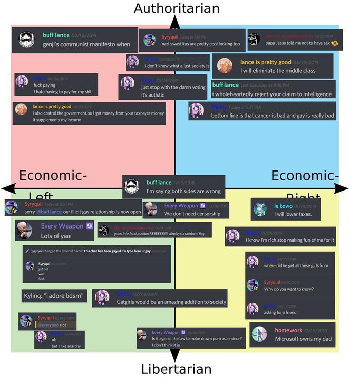 Discord Server Messages Political Compass | r