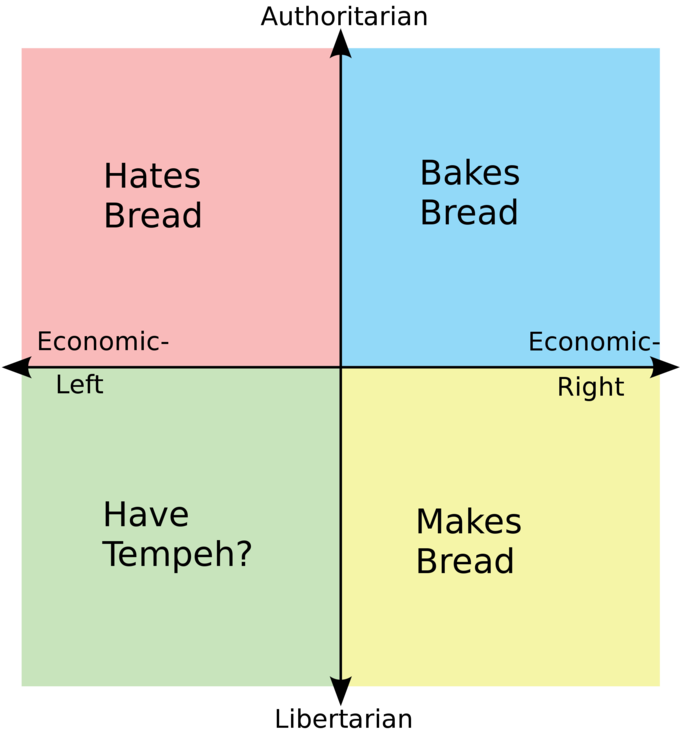 On Bread | r/PoliticalCompassMemes | Political Compass