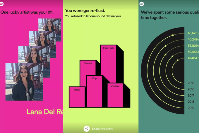 Spotify Wrapped Parodies Know Your Meme