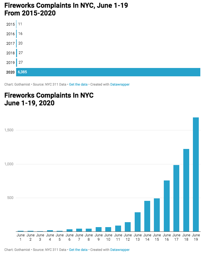 Fireworks Complaints In NYC, June 1-19 From 2015-2020 2015 11 2016 16 2017 20 2018 27 2019   27 2020 6,385 Chart: Gothamist • Source: NYC 311 Data · Get the data • Created with Datawrapper Fireworks Complaints In NYC June 1-19, 2020 1,500 1,000 500 June June June June June June June June June June June June June June June June June June June 1 2 3 4 5 6 7 8 9 10 11 12 13 14 15 16 17 18 19 Chart: Gothamist · Source: NYC 311 Data • Get the data • Created with Datawrapper Text Line Font