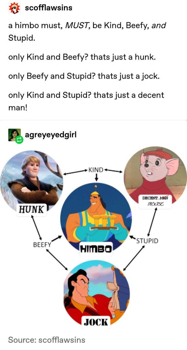 scofflawsins a himbo must, MUST, be Kind, Beefy, and Stupid. only Kind and Beefy? thats just a hunk. only Beefy and Stupid? thats just a jock. only Kind and Stupid? thats just a decent man! agreyeyedgirl KIND+ DECENT MAN MOUSE HUNK STUPID BEEFY HIMBO JOCK Source: scofflawsins Cartoon