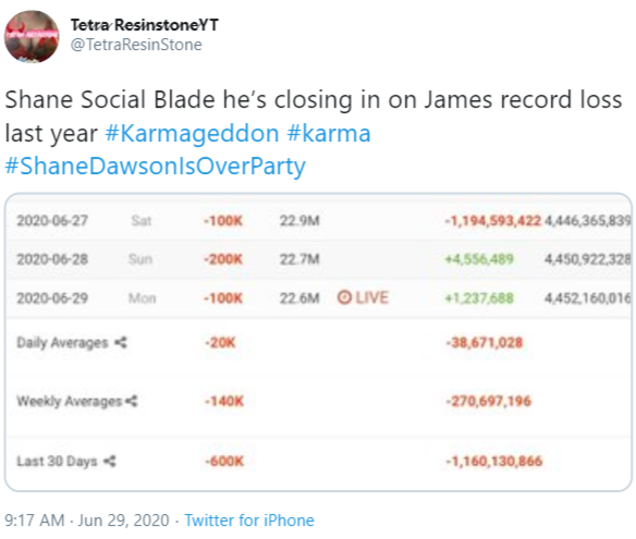 Tetra ResinstoneYT @TetraResinStone Shane Social Blade he's closing in on James record loss last year #Karmageddon #karma #ShaneDawsonlsOverParty 2020-06-27 Sat -100K 22.9M -1,194,593,422 4,446,365,839 2020-06-28 Sun -200K 22.7M +4,556,489 4,450,922,328 2020-06-29 Mon -100K 22.6M O LIVE +1,237,688 4,452,160,016 Daily Averages -20K -38,671,028 Weekly Averages -140K -270,697,196 Last 30 Days -600K -1,160,130,866 9:17 AM - Jun 29, 2020 · Twitter for iPhone Text Font Line Product