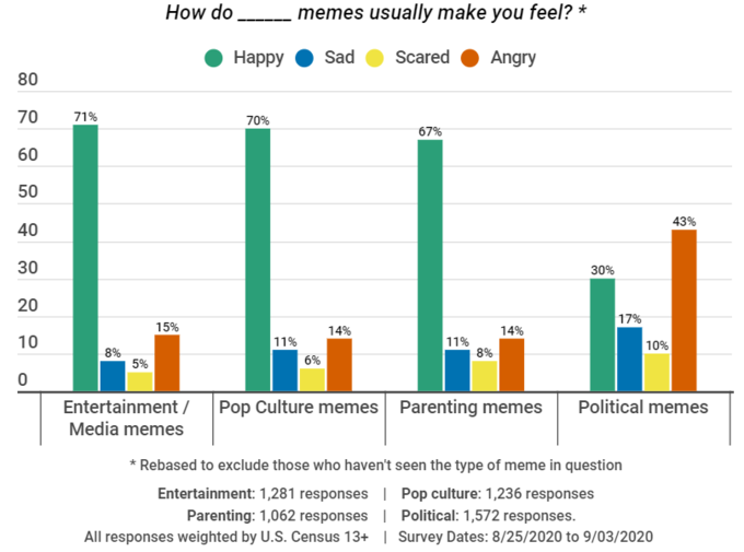 How do memes usually make you feel? * Наpрy Sad Scared Angry 80 70 71% 70% 67% 60 50 43% 40 30 30% 20 17% 15% 14% 14% 10 11% 11% 8% 10% 8% 5% 6% Entertainment / Media memes Pop Culture memes Parenting memes Political memes * Rebased to exclude those who haven't seen the type of meme in question Entertainment: 1,281 responses | Pop culture: 1,236 responses Parenting: 1,062 responses | Political: 1,572 responses. All responses weighted by U.S. Census 13+ | Survey Dates: 8/25/2020 to 9/03/2020 Text Line