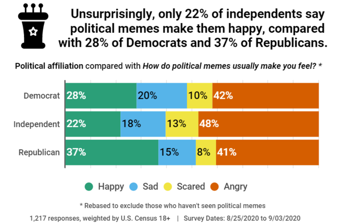 Unsurprisingly, only 22% of independents say political memes make them happy, compared with 28% of Democrats and 37% of Republicans. Political affiliation compared with How do political memes usually make you feel? * Democrat 28% 20% 10% 42% Independent 22% 18% 13% 48% Republican 37% 15% 8% 41% Нарру Sad Scared Angry * Rebased to exclude those who haven't seen political memes 1,217 responses, weighted by U.S. Census 18+ | Survey Dates: 8/25/2020 to 9/03/2020 Text Font Line