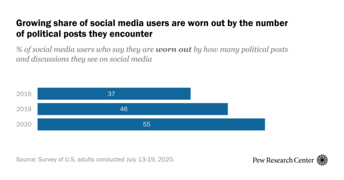 Growing share of social media users are worn out by the number of political posts they encounter % of social media users who saY they are worn out by how many political posts and discussions they see on social media 2016 37 2019 46 2020 55 Source: Survey of U.S. adults conducted July 13-19, 2020. Pew Research Center Text Line