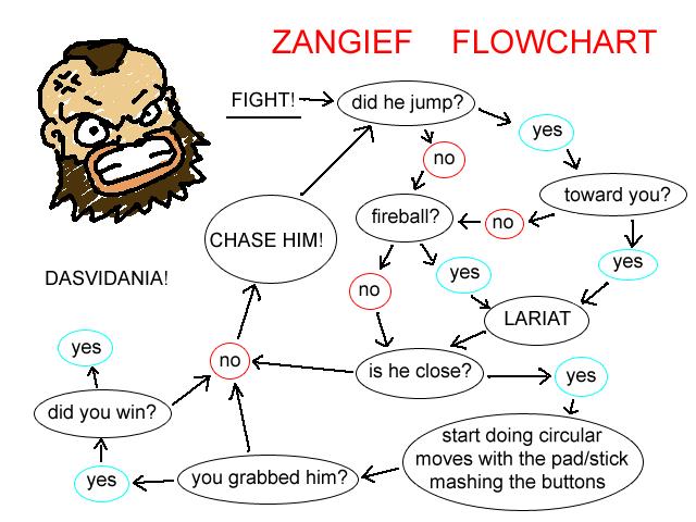 Image 209999 Flowchart Ken Know Your Meme