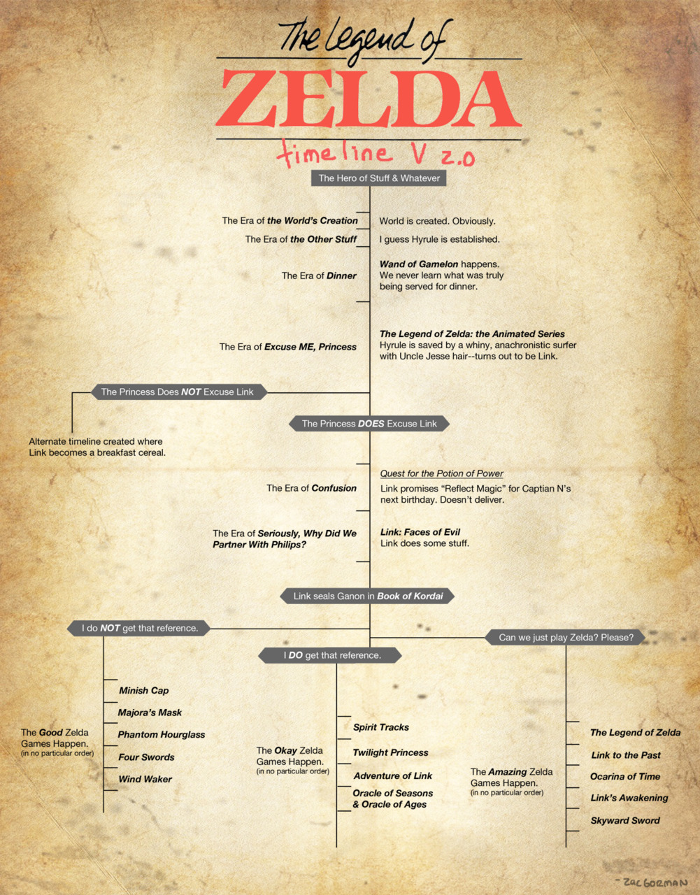 image 227509 the legend of zelda timeline theories know your meme