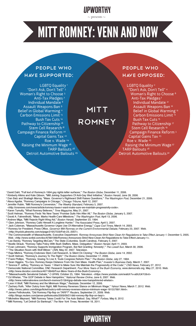 Mitt romney venn and now mitt romney know your meme dont ask dont tell 4 dont ccuart Choice Image