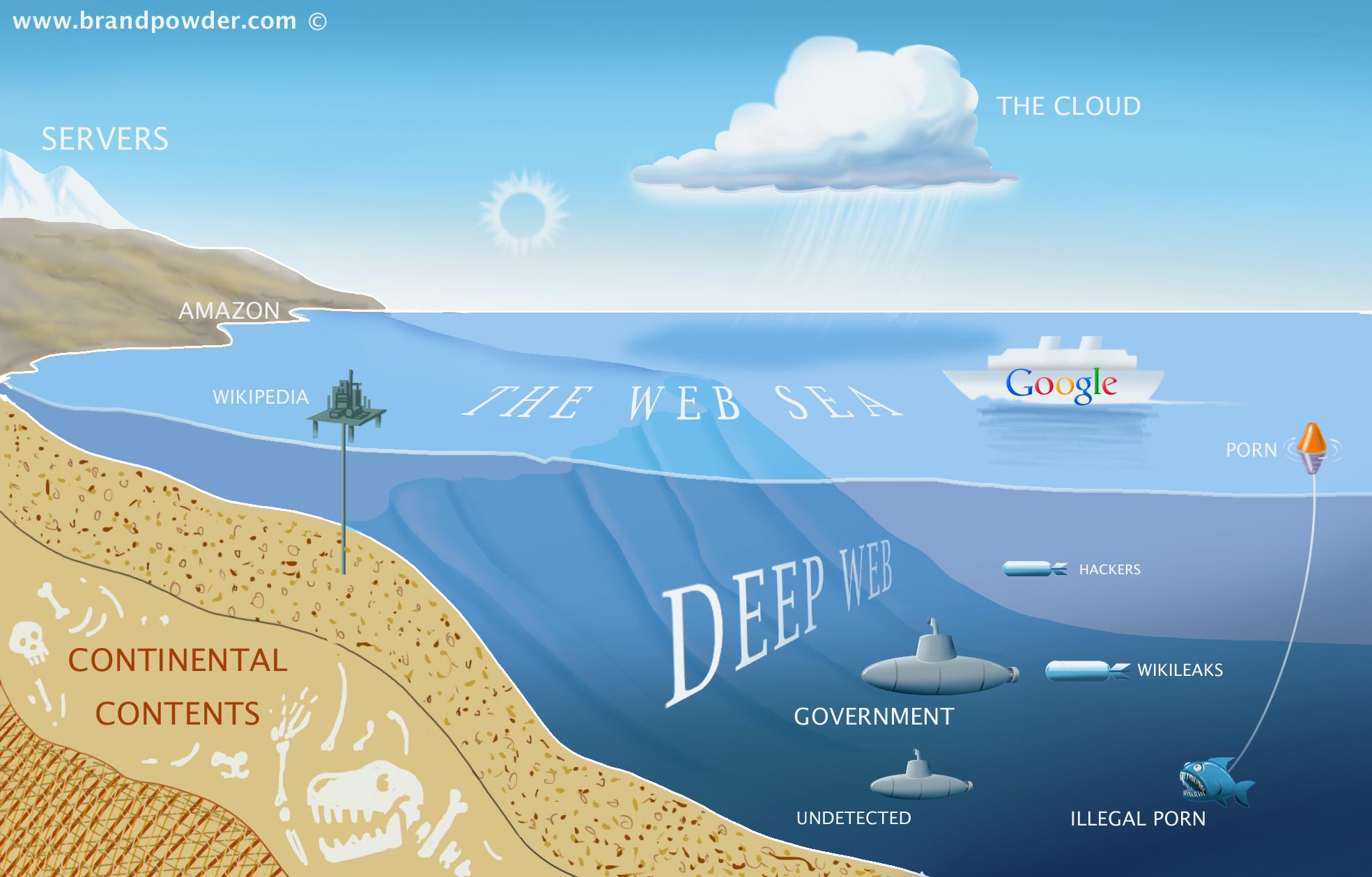 Deep Web | Deep Web | Know Your Meme