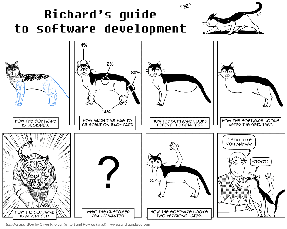 Software development, Now With Cats!