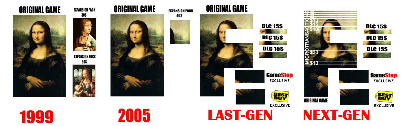 """Résultat de recherche d'images pour """"video games DLC meme"""""""