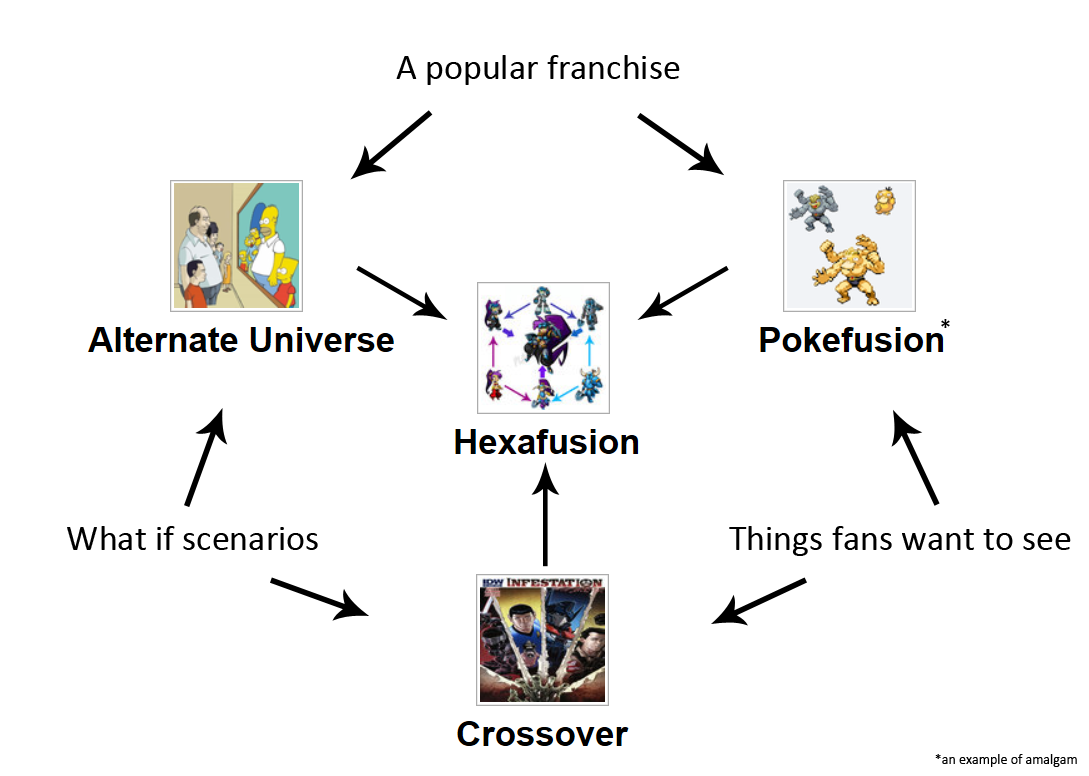 Too meta hexafusion triple fusion know your meme a popular franchise alternate universe pokefusion hexafusion what if scenarios things fans want to see ccuart Image collections