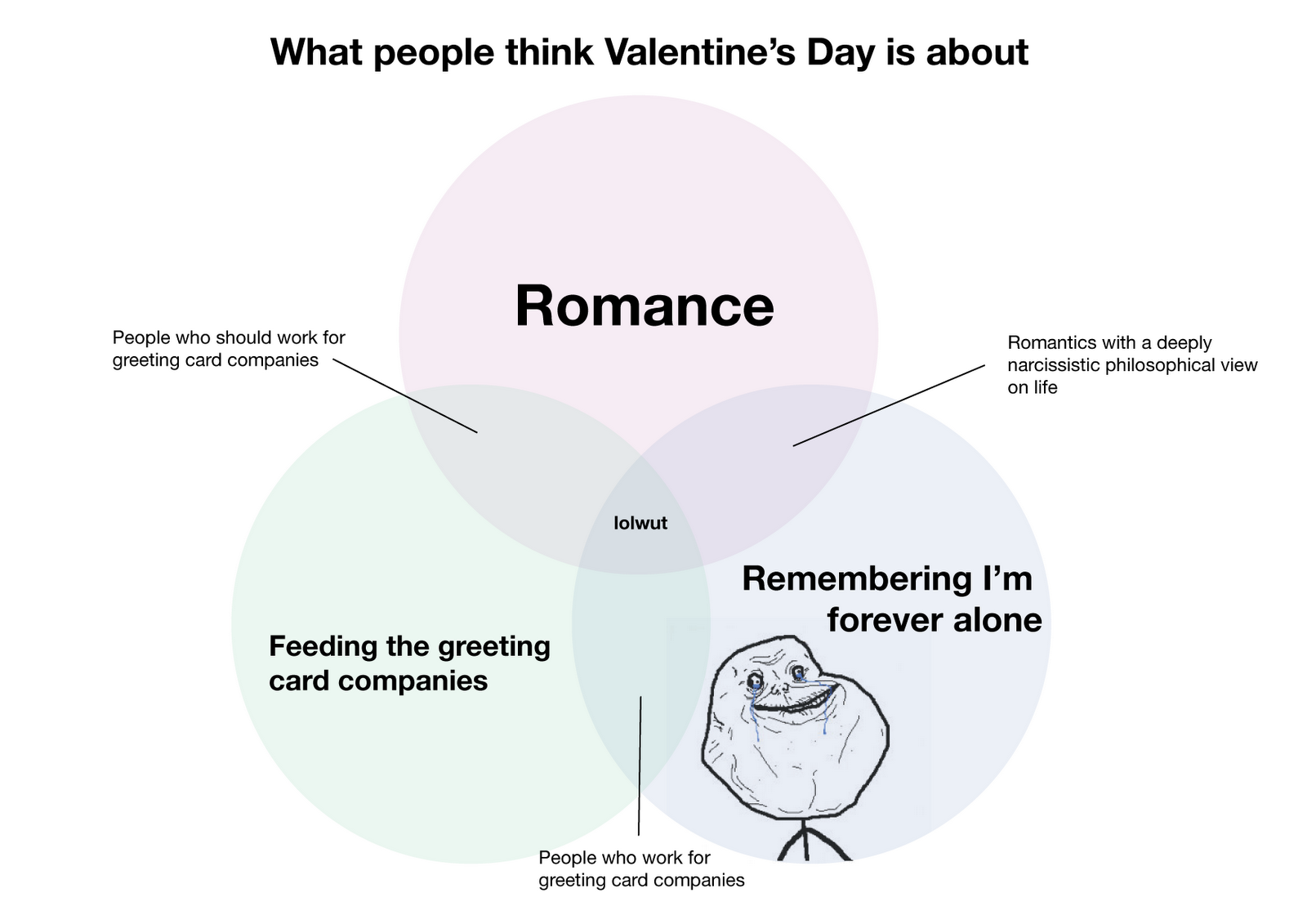 Image 698676 Forever Alone Know Your Meme