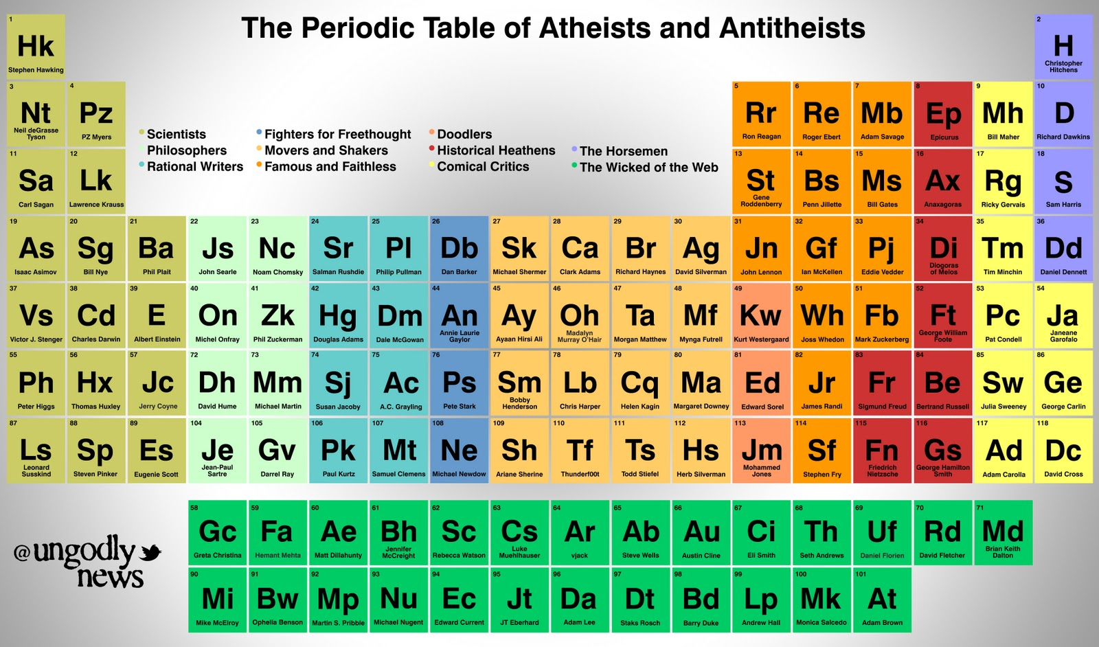 Image 759865 periodic table parodies know your meme the periodic table of a theists and antitheists hk stephen hawking 10 nt pz nei deorssepz urtaz Gallery