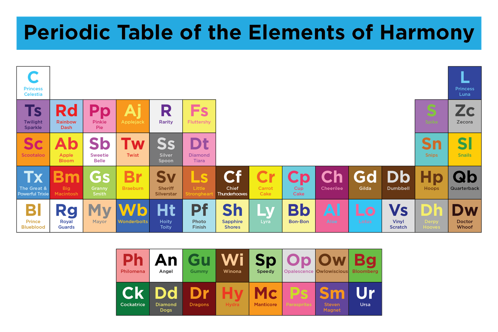 Image 759868 periodic table parodies know your meme periodic table of the elements of harmony princess celestia princess luna r fs twilight sparkle rainbow urtaz Images
