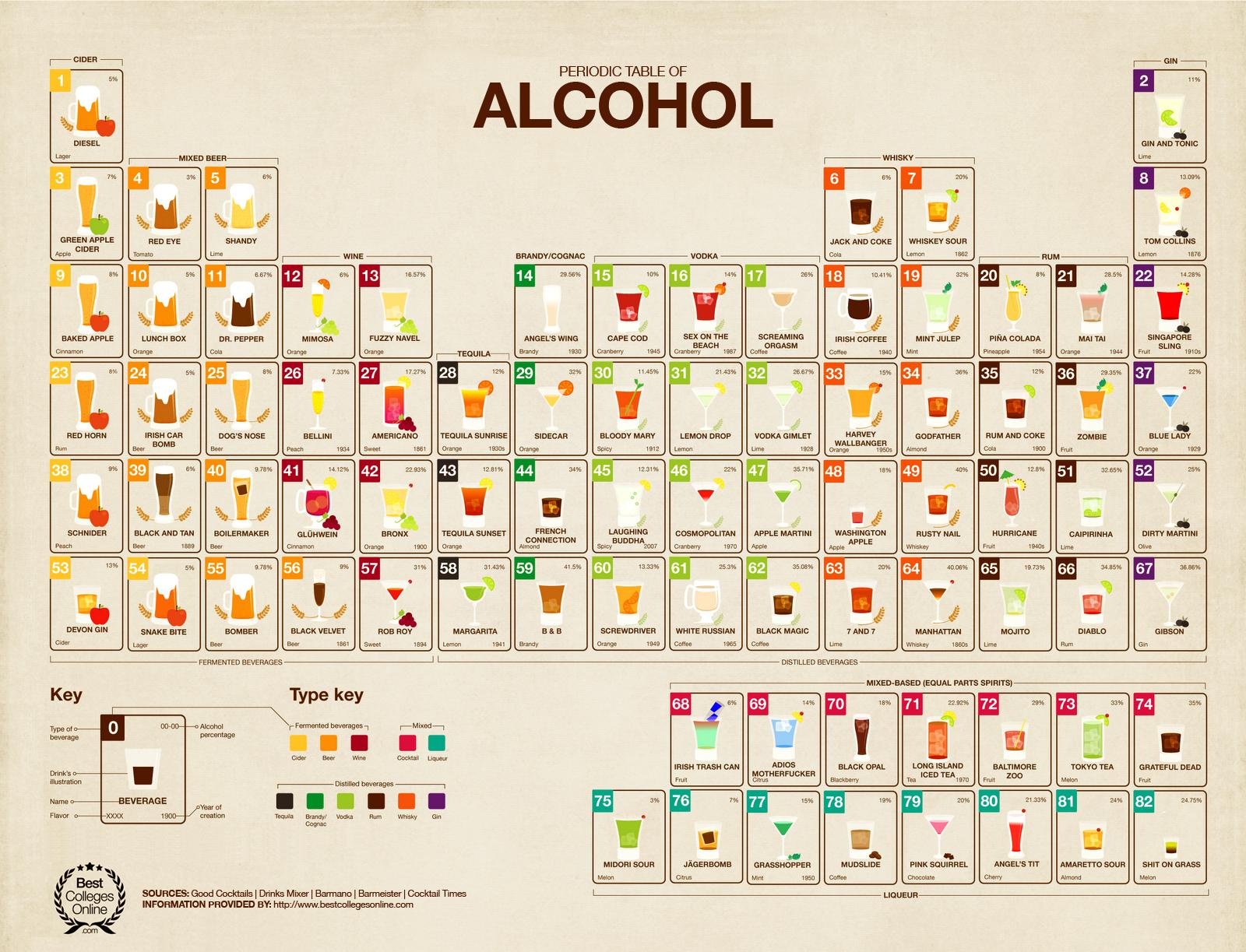Image 759881 Periodic Table Parodies Know Your Meme