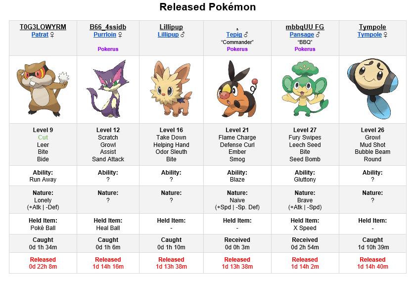 Image - 776611] | Twitch Plays Pokemon | Know Your Meme