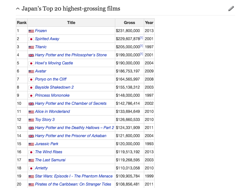 So Frozen Has Surpassed Spirited Away As The Highest Grossing Movie In Japan Frozen Know Your Meme