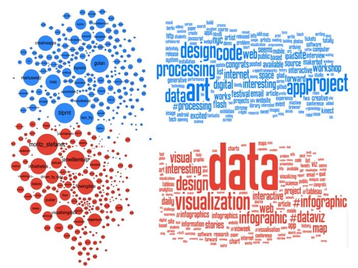 online dating data visualisering datingwebsites for companionship
