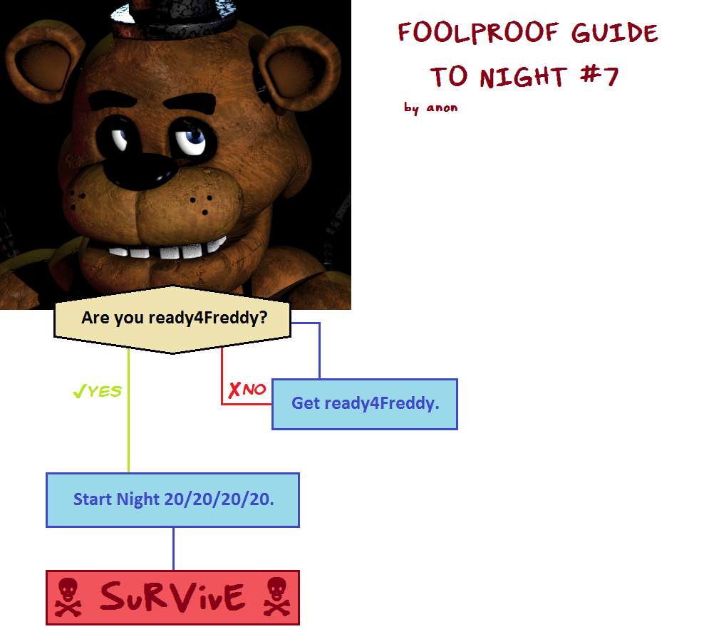 Night seven Guide | Five Nights at Freddy's | Know Your Meme