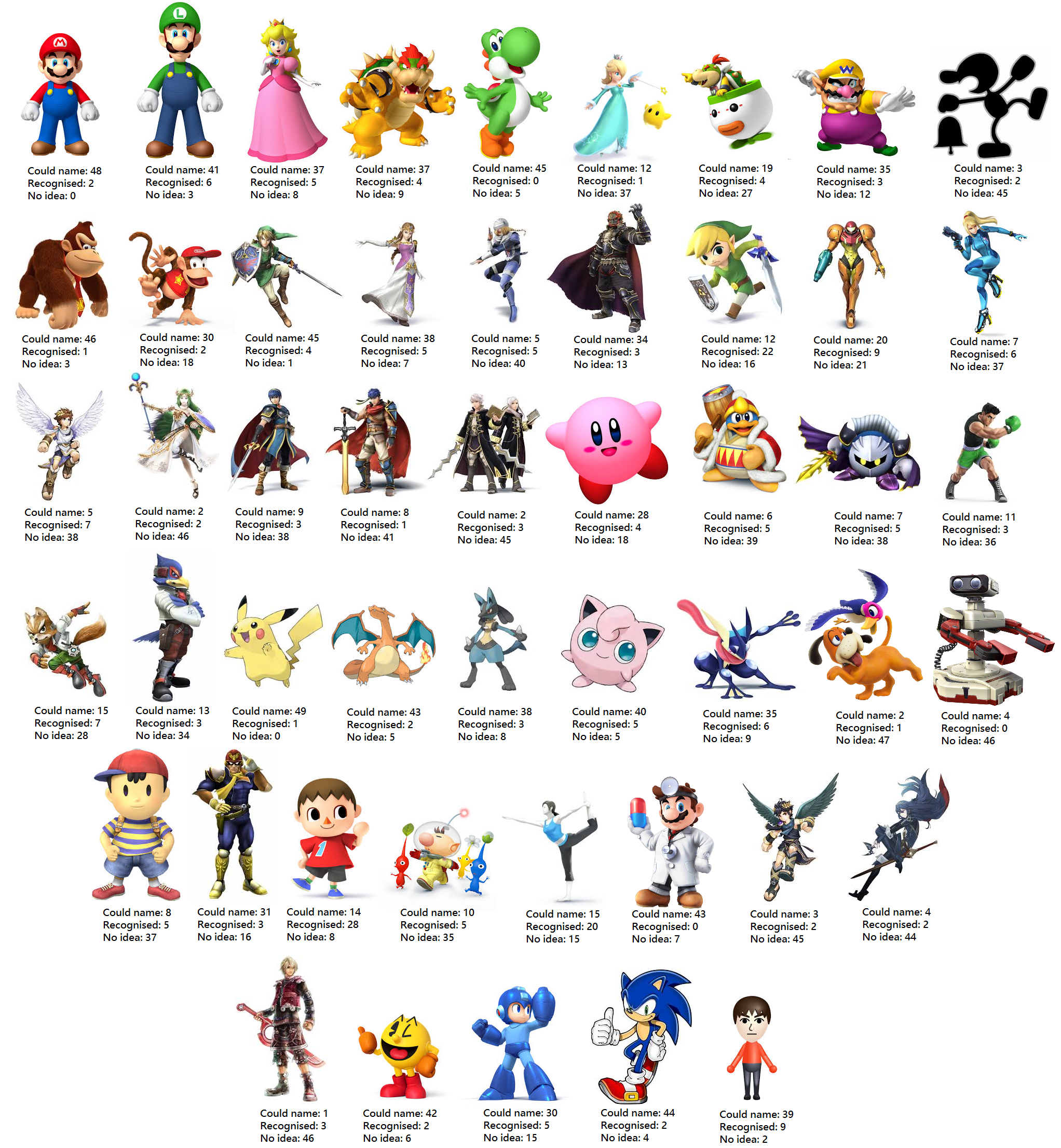 50 Person Recognition Test For The Ssb4 Roster Super Smash