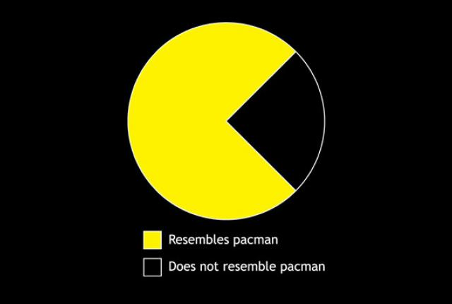 Image - 860386] | Pac-Man | Know Your Meme