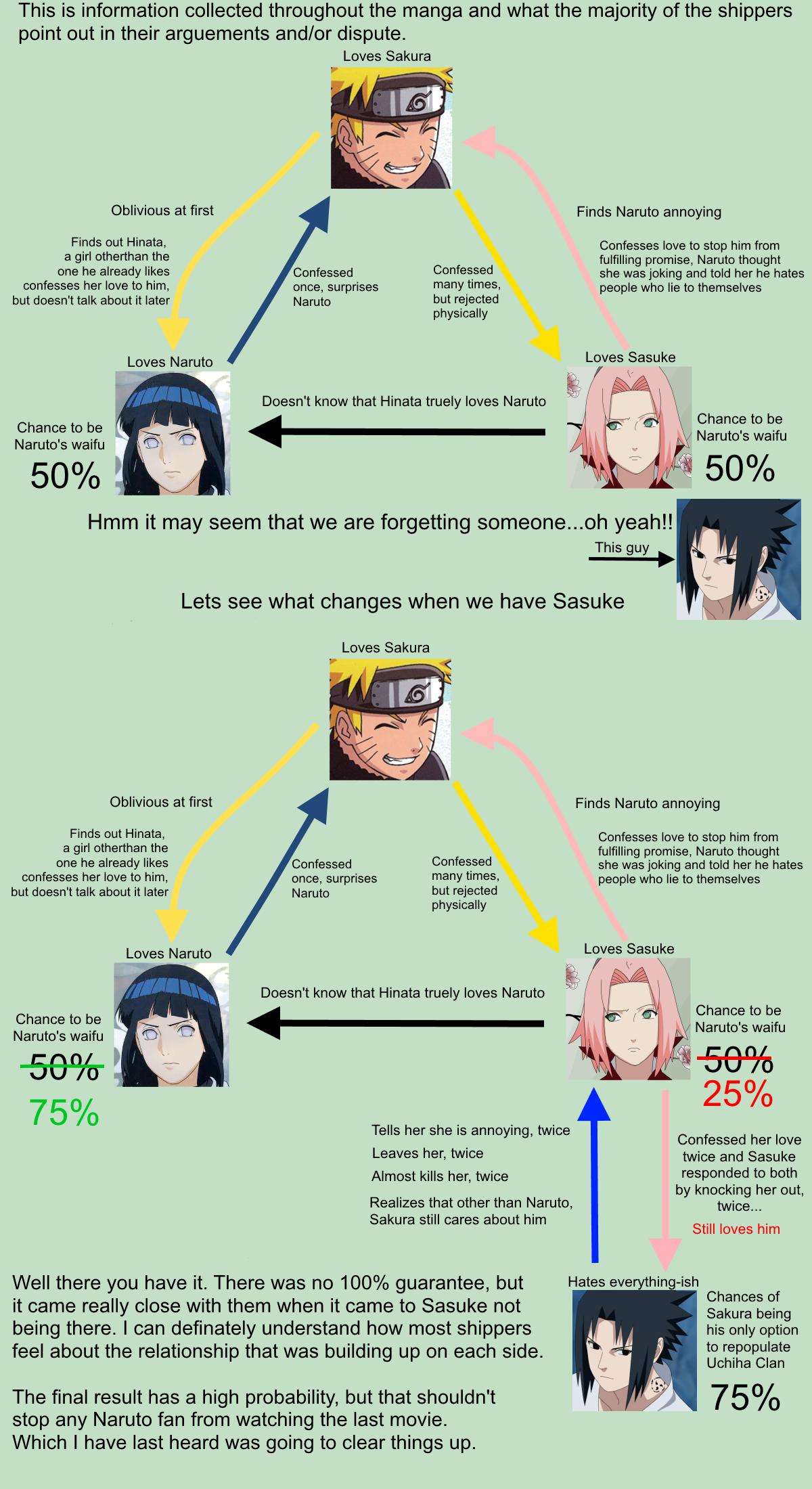 NaruHina vs NaruSaku results explained | Naruto | Know Your Meme