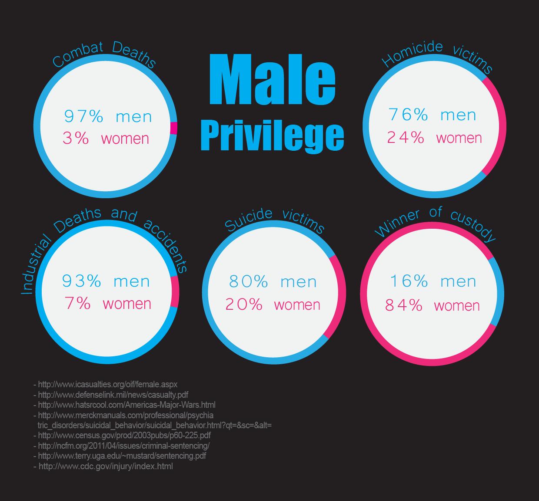 male privilege definition