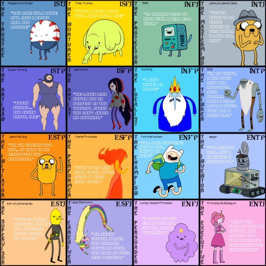 Adventure Time Mbti Chart Myers Briggs Type Indicator Mbti