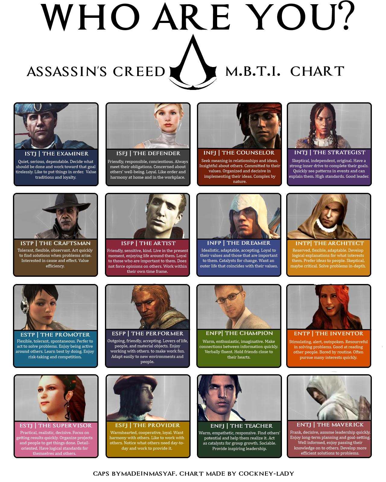 Assasin's Creed MBTI Chart | Myers-Briggs Type Indicator