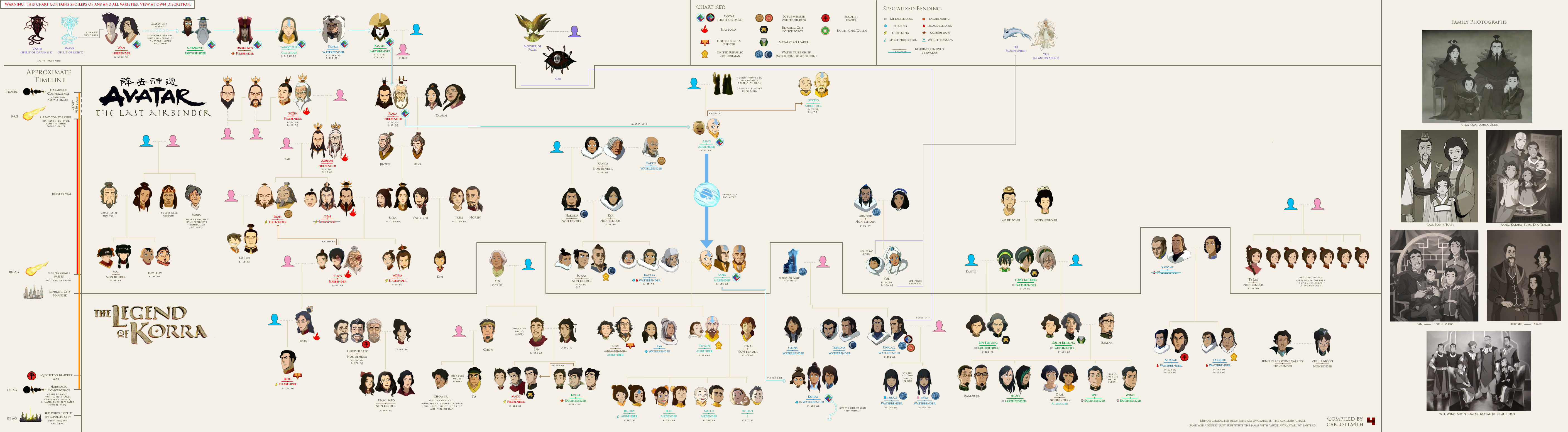 Avatar Family Tree Avatar The Last Airbender The Legend Of Korra Know Your Meme