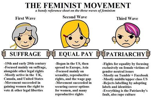 waves of feminism feminism know your meme