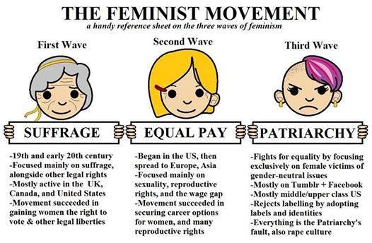 Waves of Feminism | Feminism |...