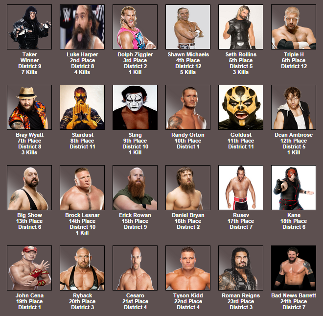 HUNGERMANIA Results!   Hunger Games Simulator   Know Your Meme