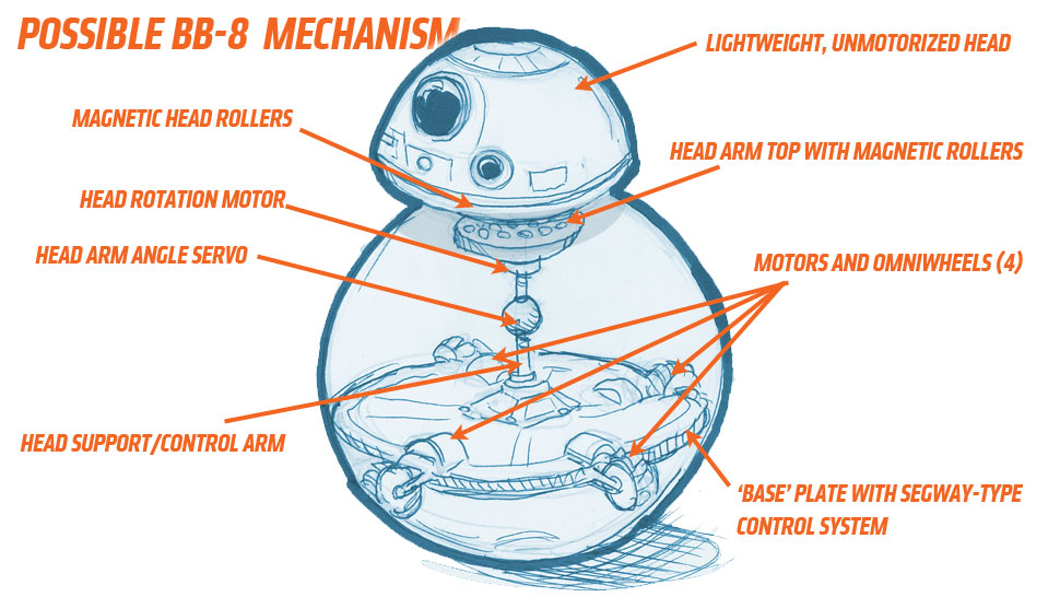 Possible Bb 8 Mechanism Star Wars Know Your Meme