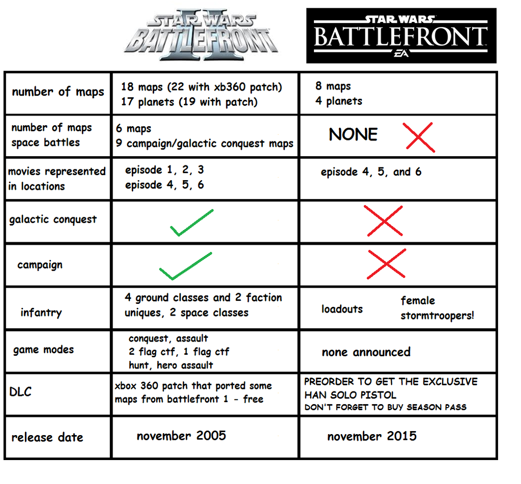 Truly Ea Are The Masters Of Ruining Everything Star Wars