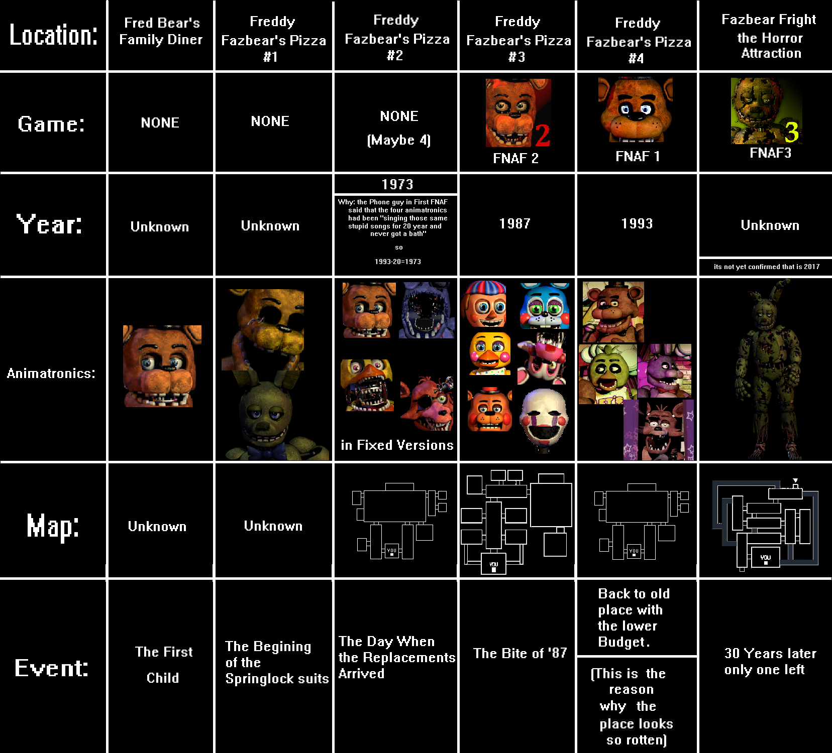 FNAF ALL LOCATION'S,DATE'S,ANIMATRONIC'S, and EVENT'S | Five