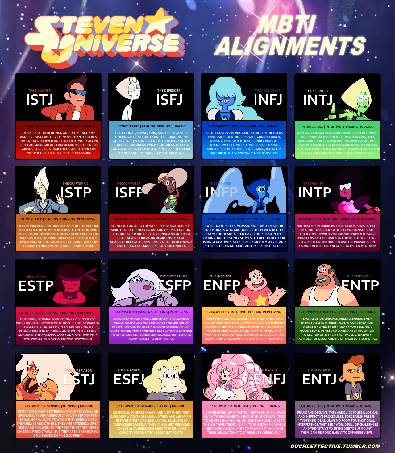 Steven Universe Characters As Myers Briggs Types Steven Universe